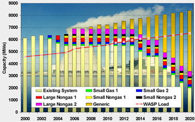 Projected Power System Expansion including the Winning IPP Bids