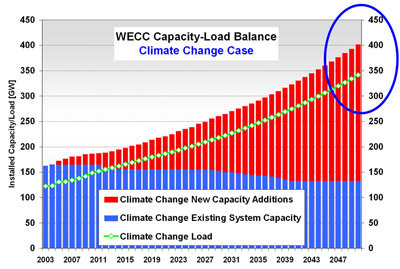 WECC Load Capacity