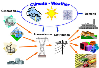 Climate Impacts on Power System